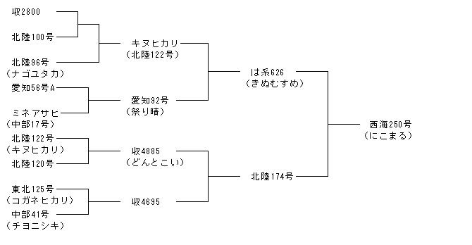 Keifuzu
